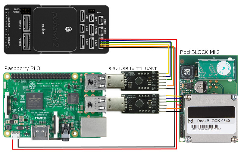 UV Radio Room Installation on Raspberry Pi | Envirover docs